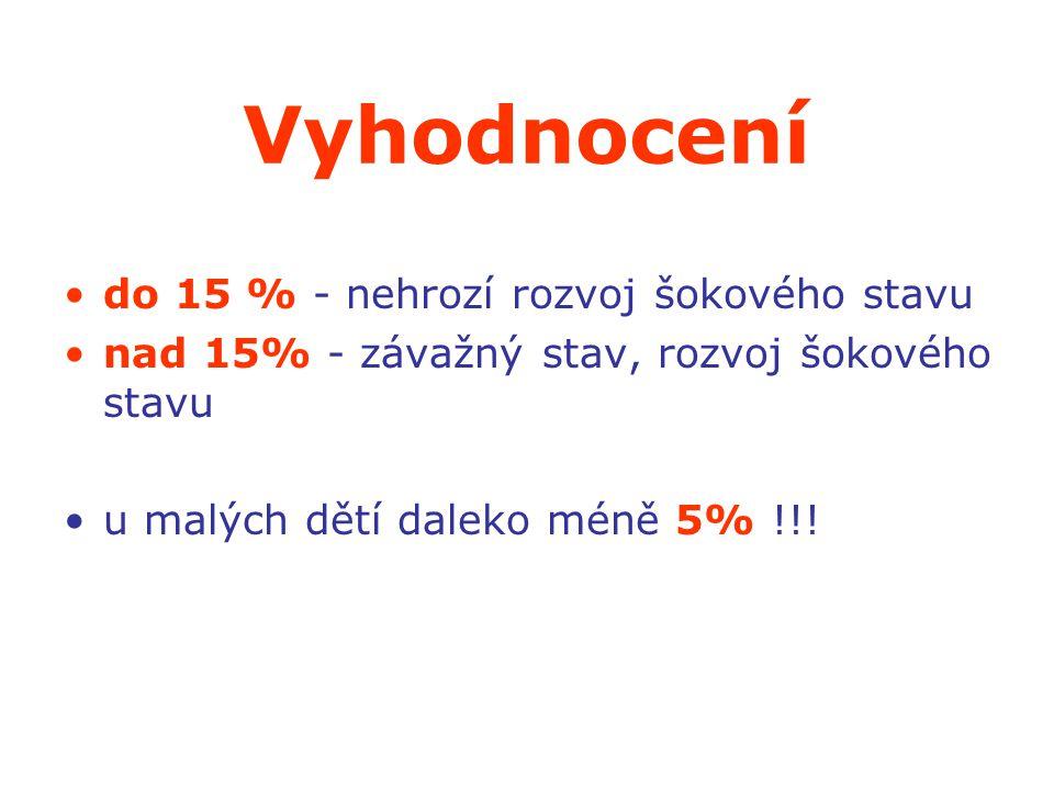 Vyhodnocení do 15 % - nehrozí rozvoj šokového stavu nad 15% - závažný stav, rozvoj šokového stavu u malých dětí daleko méně 5% !!!
