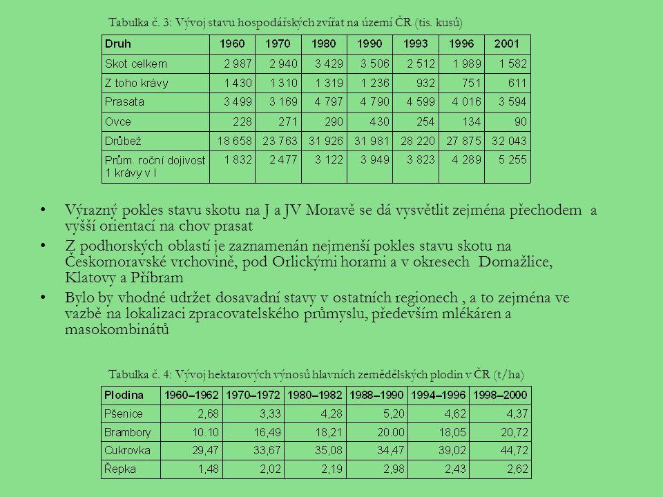 Výrazný pokles stavu skotu na J a JV Moravě se dá vysvětlit zejména přechodem a vyšší orientací na chov prasat Z podhorských oblastí je zaznamenán nej