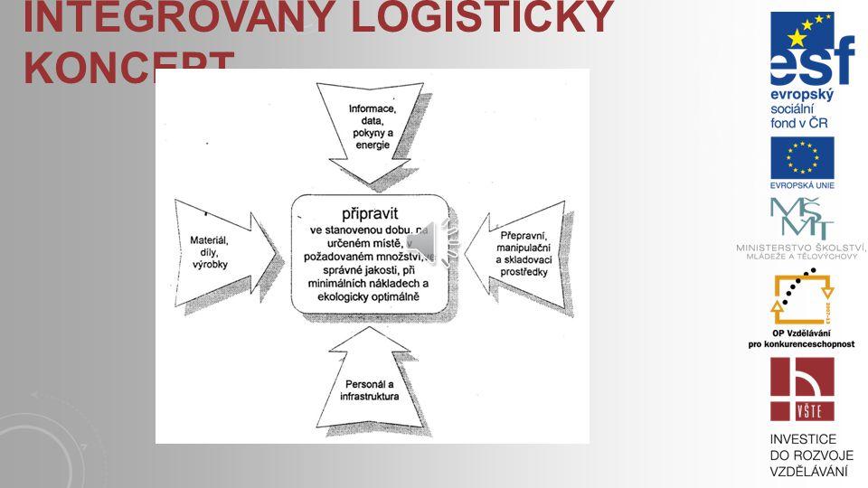 ÚKOL LOGISTIKY Zabezpečit, aby ve všech fázích nákupu, výroby i distribuce byly logistické objekty, tj. suroviny, polotovary, výrobky, obalový materiá