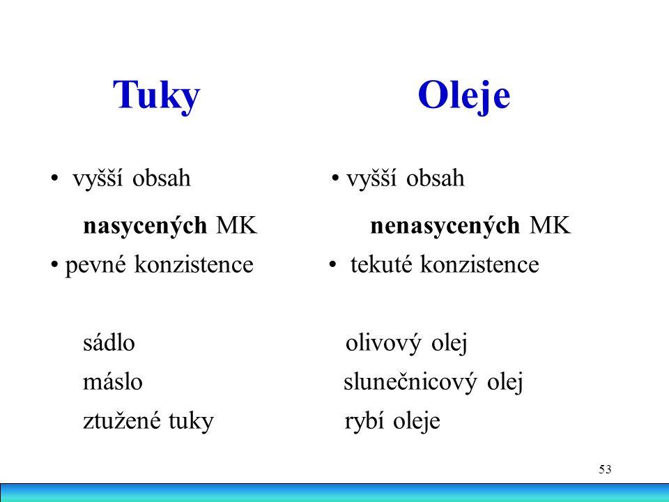 53 Tuky Oleje vyšší obsah vyšší obsah nasycených MK nenasycených MK pevné konzistence tekuté konzistence sádlo olivový olej máslo slunečnicový olej ztužené tuky rybí oleje