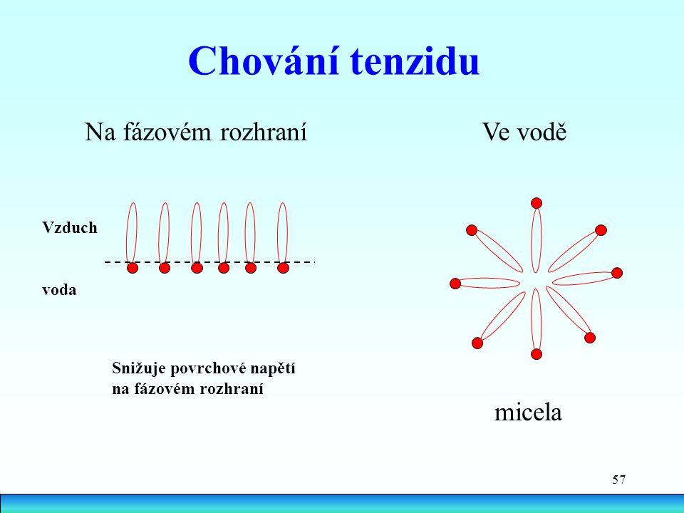 57 Chování tenzidu Na fázovém rozhraní Ve vodě micela Vzduch voda Snižuje povrchové napětí na fázovém rozhraní