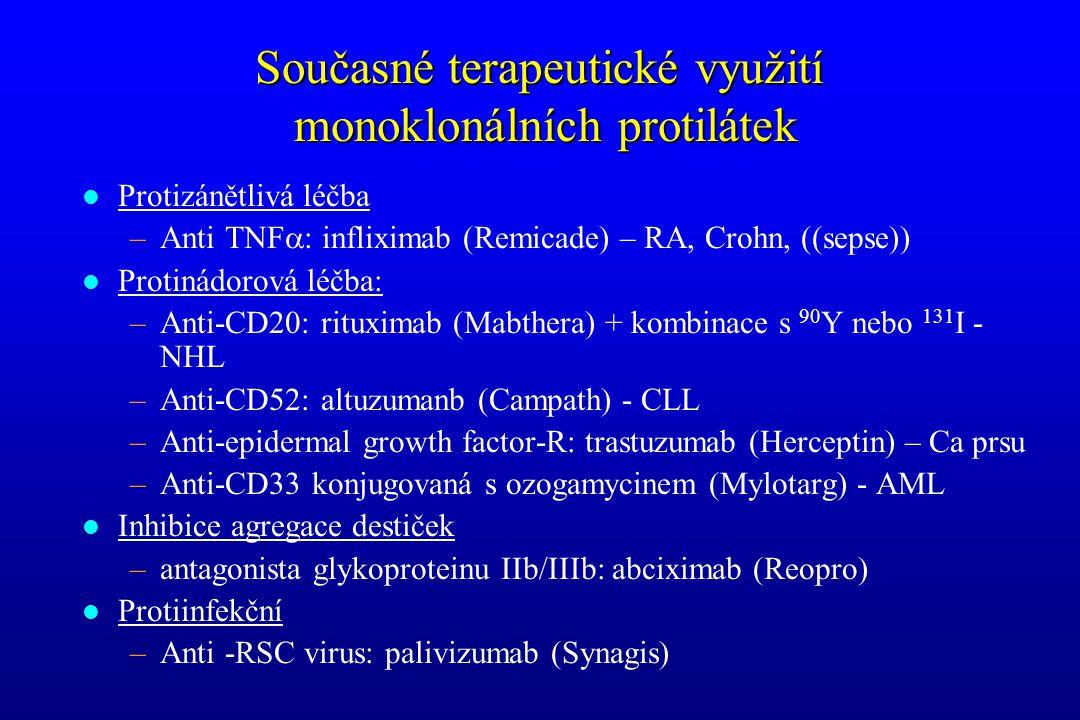 Současné terapeutické využití monoklonálních protilátek l Protizánětlivá léčba –Anti TNF  : infliximab (Remicade) – RA, Crohn, ((sepse)) l Protinádor