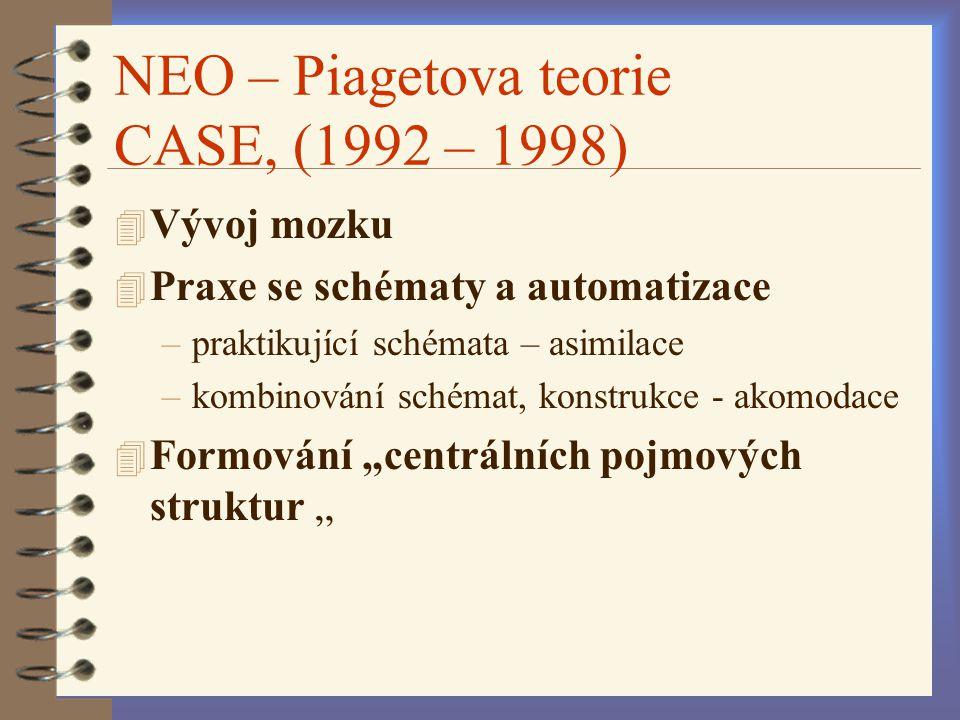NEO – Piagetova teorie CASE, (1992 – 1998) 4 Vývoj mozku 4 Praxe se schématy a automatizace –praktikující schémata – asimilace –kombinování schémat, k