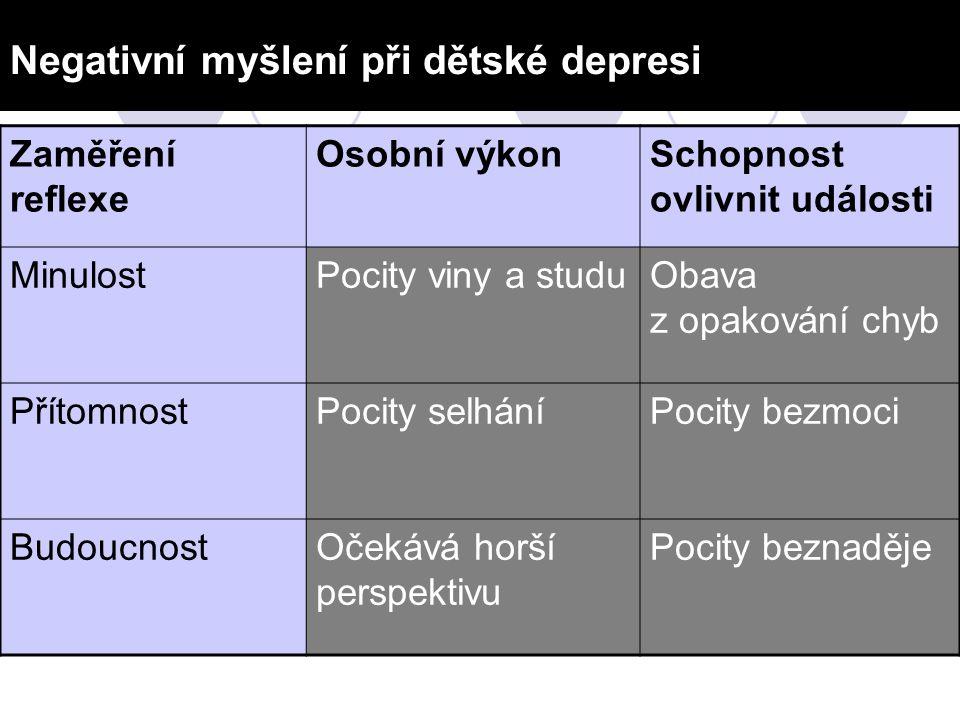 Negativní myšlení při dětské depresi Zaměření reflexe Osobní výkonSchopnost ovlivnit události MinulostPocity viny a studuObava z opakování chyb Přítom
