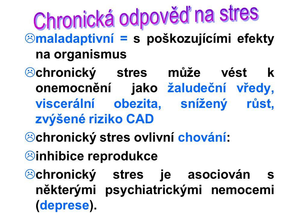  maladaptivní = s poškozujícími efekty na organismus  chronický stres může vést k onemocnění jako žaludeční vředy, viscerální obezita, snížený růst, zvýšené riziko CAD  chronický stres ovlivní chování:  inhibice reprodukce  chronický stres je asociován s některými psychiatrickými nemocemi (deprese).