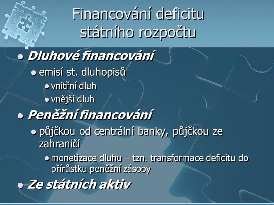 Financování deficitu státního rozpočtu Dluhové financování emisí st. dluhopisů vnitřní dluh vnější dluh Peněžní financování půjčkou od centrální banky