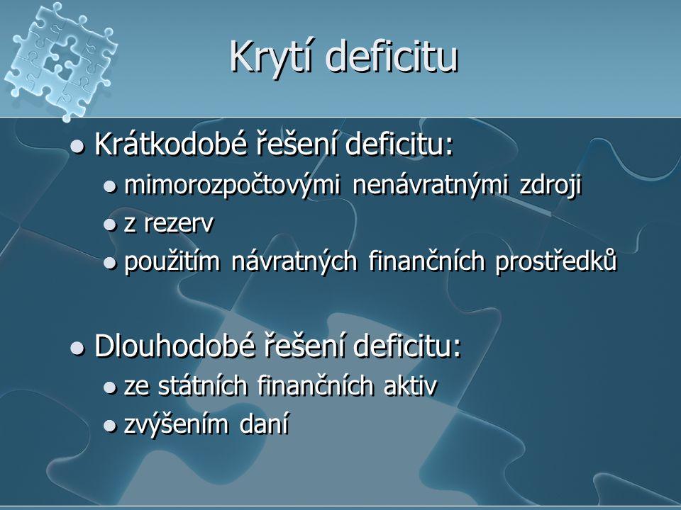 Krytí deficitu Krátkodobé řešení deficitu: mimorozpočtovými nenávratnými zdroji z rezerv použitím návratných finančních prostředků Dlouhodobé řešení d