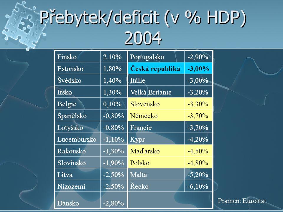 Přebytek/deficit (v % HDP) 2004 Finsko2,10%Portugalsko-2,90% Estonsko1,80%Česká republika-3,00% Švédsko1,40%Itálie-3,00% Irsko1,30%Velká Británie-3,20