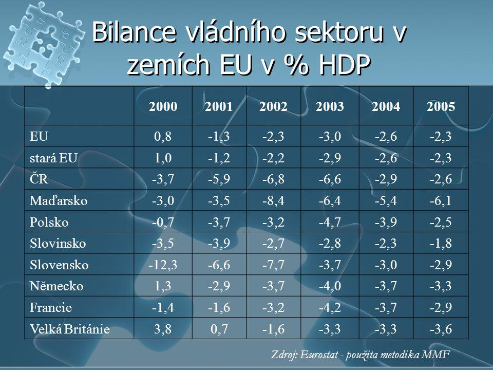 Bilance vládního sektoru v zemích EU v % HDP 200020012002200320042005 EU0,8-1,3-2,3-3,0-2,6-2,3 stará EU1,0-1,2-2,2-2,9-2,6-2,3 ČR-3,7-5,9-6,8-6,6-2,9