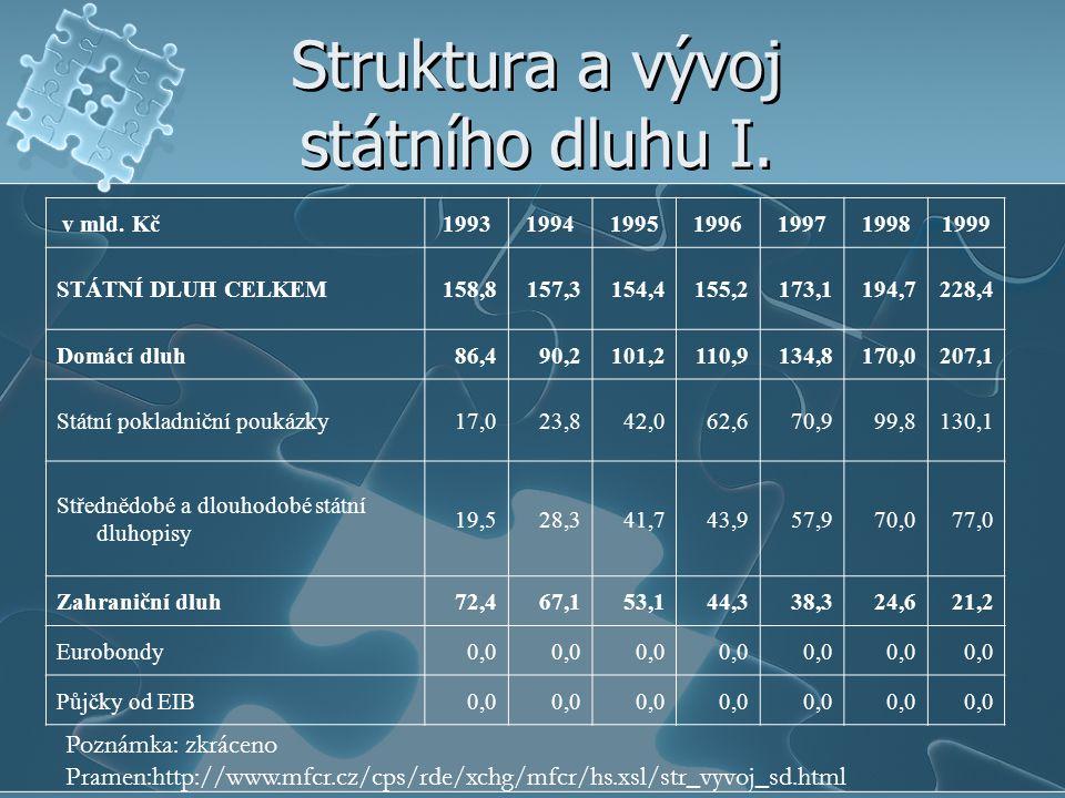 Struktura a vývoj státního dluhu I. v mld. Kč1993199419951996199719981999 STÁTNÍ DLUH CELKEM158,8157,3154,4155,2173,1194,7228,4 Domácí dluh86,490,2101