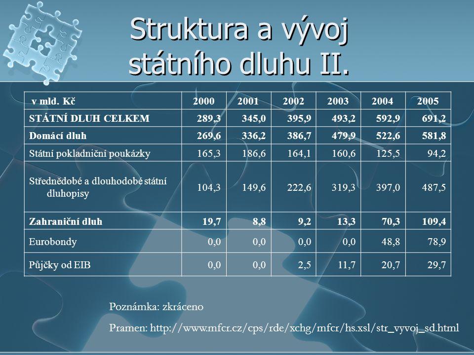 Struktura a vývoj státního dluhu II. v mld. Kč200020012002200320042005 STÁTNÍ DLUH CELKEM289,3345,0395,9493,2592,9 691,2 Domácí dluh269,6336,2386,7479