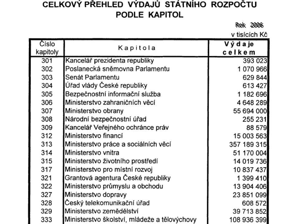 Schodek státního rozpočtu Pramen: http://www.euroekonom.cz/grafy-html/schodek.htmlhttp://www.euroekonom.cz/grafy-html/schodek.html