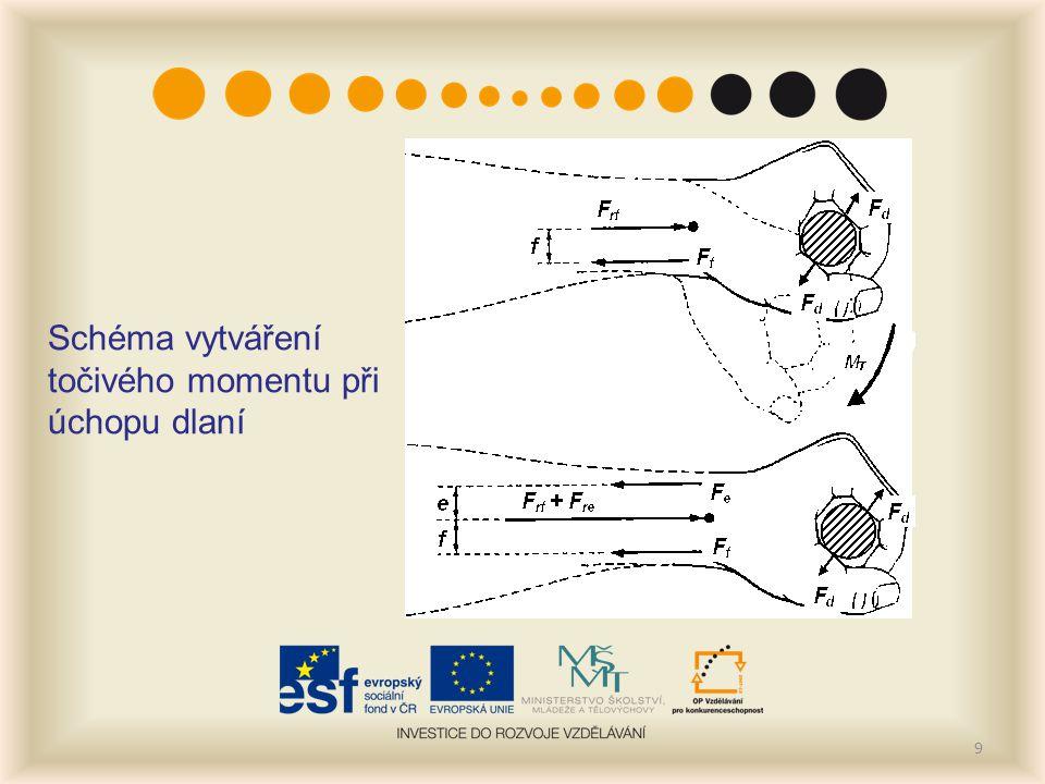 9 Schéma vytváření točivého momentu při úchopu dlaní