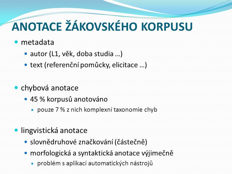 ANOTACE ŽÁKOVSKÉHO KORPUSU metadata autor (L1, věk, doba studia …) text (referenční pomůcky, elicitace …) chybová anotace 45 % korpusů anotováno pouze 7 % z nich komplexní taxonomie chyb lingvistická anotace slovnědruhové značkování (částečně) morfologická a syntaktická anotace výjimečně problém s aplikací automatických nástrojů