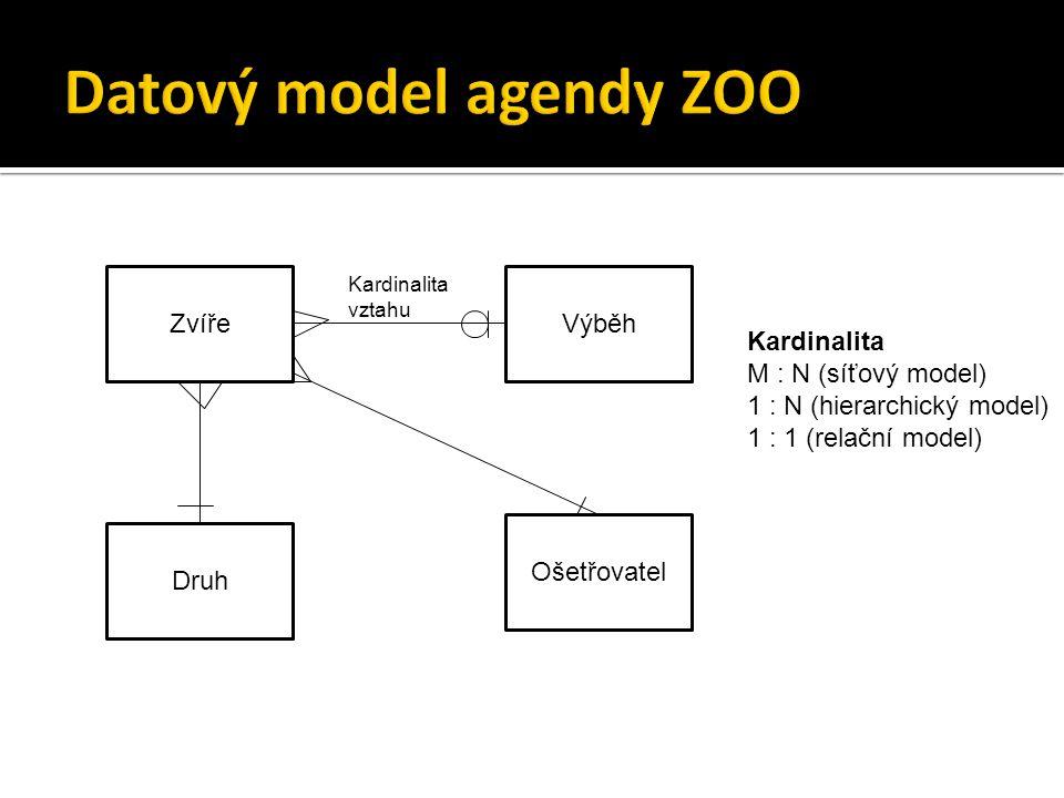 ZvířeVýběh Druh Ošetřovatel Kardinalita vztahu Kardinalita M : N (síťový model) 1 : N (hierarchický model) 1 : 1 (relační model)