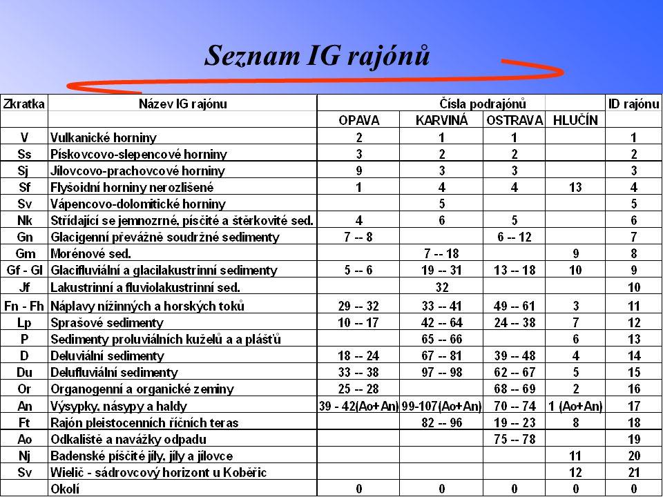 Seznam IG rajónů