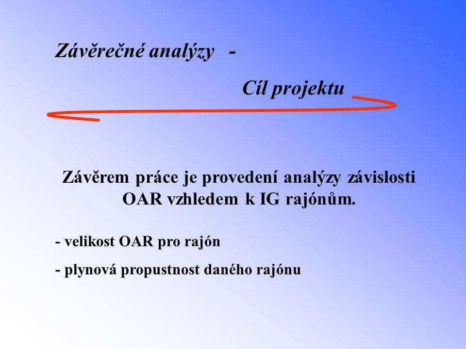 Závěrečné analýzy - Cíl projektu Závěrem práce je provedení analýzy závislosti OAR vzhledem k IG rajónům. - velikost OAR pro rajón - plynová propustno