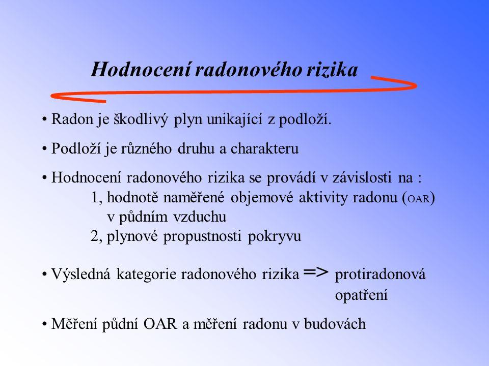 Hodnocení radonového rizika Radon je škodlivý plyn unikající z podloží. Podloží je různého druhu a charakteru Hodnocení radonového rizika se provádí v