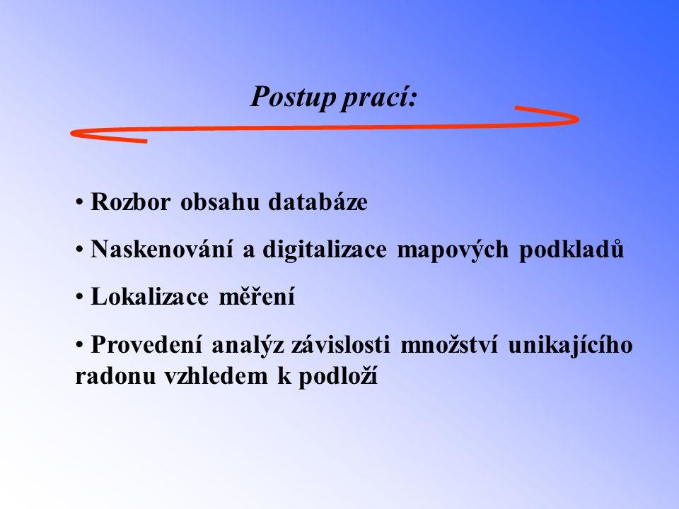 Postup prací: Rozbor obsahu databáze Naskenování a digitalizace mapových podkladů Lokalizace měření Provedení analýz závislosti množství unikajícího radonu vzhledem k podloží