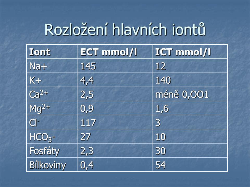 Rozložení hlavních iontů Iont ECT mmol/l ICT mmol/l Na+14512 K+4,4140 Ca 2+ 2,5 méně 0,OO1 Mg 2+ 0,91,6 Cl - 1173 HCO 3 - 2710 Fosfáty2,330 Bílkoviny0