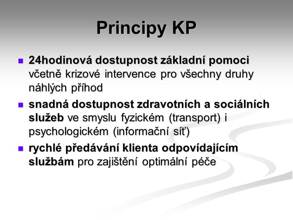 Principy KP 24hodinová dostupnost základní pomoci včetně krizové intervence pro všechny druhy náhlých příhod 24hodinová dostupnost základní pomoci včetně krizové intervence pro všechny druhy náhlých příhod snadná dostupnost zdravotních a sociálních služeb ve smyslu fyzickém (transport) i psychologickém (informační síť) snadná dostupnost zdravotních a sociálních služeb ve smyslu fyzickém (transport) i psychologickém (informační síť) rychlé předávání klienta odpovídajícím službám pro zajištění optimální péče rychlé předávání klienta odpovídajícím službám pro zajištění optimální péče