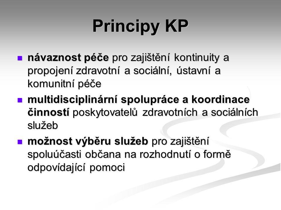 Principy KP návaznost péče pro zajištění kontinuity a propojení zdravotní a sociální, ústavní a komunitní péče návaznost péče pro zajištění kontinuity a propojení zdravotní a sociální, ústavní a komunitní péče multidisciplinární spolupráce a koordinace činností poskytovatelů zdravotních a sociálních služeb multidisciplinární spolupráce a koordinace činností poskytovatelů zdravotních a sociálních služeb možnost výběru služeb pro zajištění spoluúčasti občana na rozhodnutí o formě odpovídající pomoci možnost výběru služeb pro zajištění spoluúčasti občana na rozhodnutí o formě odpovídající pomoci