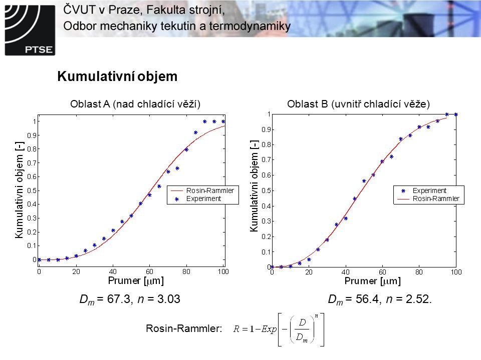 Kumulativní objem Rosin-Rammler: D m = 56.4, n = 2.52.