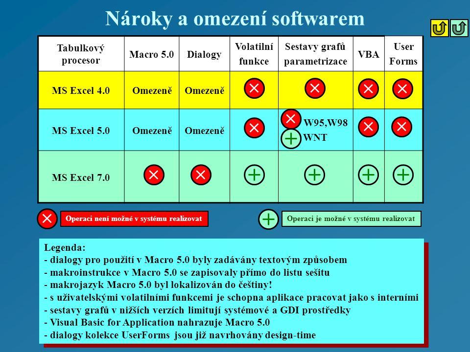 Nároky a omezení softwarem Tabulkový procesor Macro 5.0Dialogy Volatilní funkce Sestavy grafů parametrizace VBA User Forms MS Excel 4.0Omezeně MS Excel 5.0Omezeně W95,W98 WNT MS Excel 7.0 Operaci není možné v systému realizovatOperaci je možné v systému realizovat Legenda: - dialogy pro použití v Macro 5.0 byly zadávány textovým způsobem - makroinstrukce v Macro 5.0 se zapisovaly přímo do listu sešitu - makrojazyk Macro 5.0 byl lokalizován do češtiny.