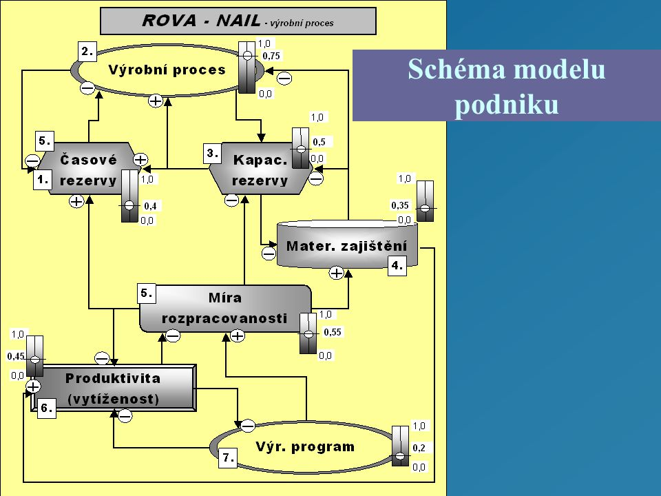 Modifikovaný dynamický model (03/2006) Schéma modelu podniku