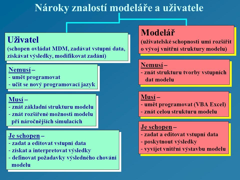 Nároky znalostí modeláře a uživatele Uživatel (schopen ovládat MDM, zadávat vstupní data, získávat výsledky, modifikovat zadání) Uživatel (schopen ovládat MDM, zadávat vstupní data, získávat výsledky, modifikovat zadání) Modelář (uživatelské schopnosti umí rozšířit o vývoj vnitřní struktury modelu) Modelář (uživatelské schopnosti umí rozšířit o vývoj vnitřní struktury modelu) Nemusí – - umět programovat - učit se nový programovací jazyk Nemusí – - umět programovat - učit se nový programovací jazyk Musí – - znát základní strukturu modelu - znát rozšířené možnosti modelu při náročnějších simulacích Musí – - znát základní strukturu modelu - znát rozšířené možnosti modelu při náročnějších simulacích Nemusí – - znát strukturu tvorby vstupních dat modelu Nemusí – - znát strukturu tvorby vstupních dat modelu Musí – - umět programovat (VBA Excel) - znát celou strukturu modelu Musí – - umět programovat (VBA Excel) - znát celou strukturu modelu Je schopen – - zadat a editovat vstupní data - poskytnout výsledky - vyvíjet vnitřní výstavbu modelu Je schopen – - zadat a editovat vstupní data - poskytnout výsledky - vyvíjet vnitřní výstavbu modelu Je schopen – - zadat a editovat vstupní data - získat a interpretovat výsledky - definovat požadavky výsledného chování modelu Je schopen – - zadat a editovat vstupní data - získat a interpretovat výsledky - definovat požadavky výsledného chování modelu