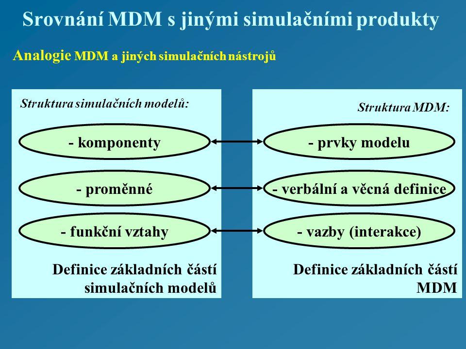 Definice základních částí MDM Definice základních částí simulačních modelů Analogie MDM a jiných simulačních nástrojů Struktura simulačních modelů: Struktura MDM: - komponenty - proměnné - funkční vztahy - prvky modelu - verbální a věcná definice - vazby (interakce) Srovnání MDM s jinými simulačními produkty