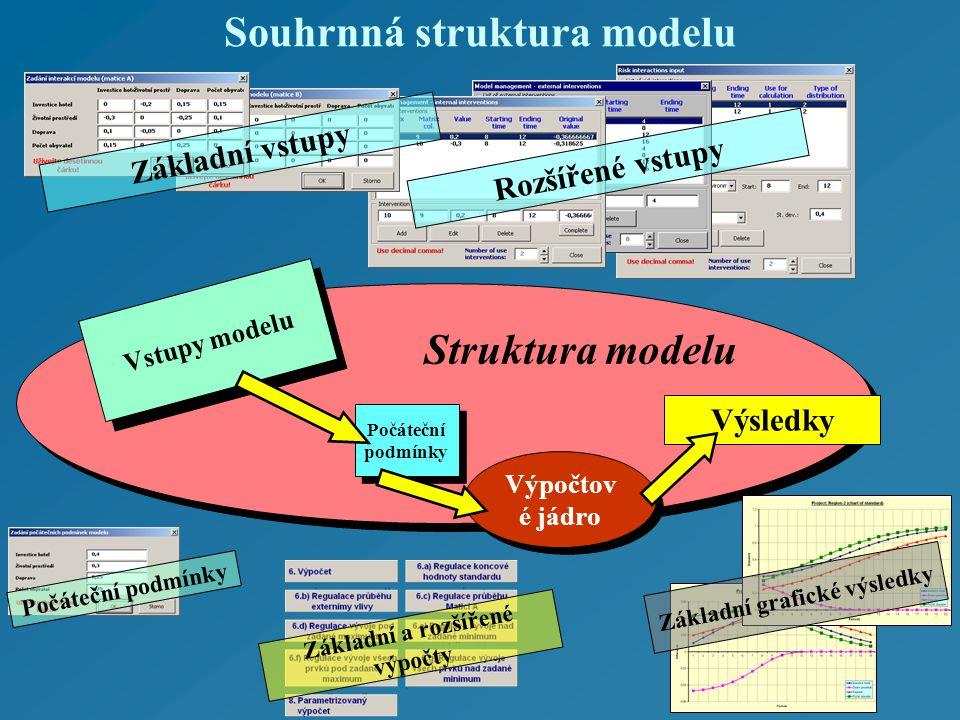 Struktura modelu Souhrnná struktura modelu Vstupy modelu Počáteční podmínky Počáteční podmínky Výpočtov é jádro Výsledky Základní vstupy Rozšířené vstupy Základní a rozšířené výpočty Základní grafické výsledky Počáteční podmínky