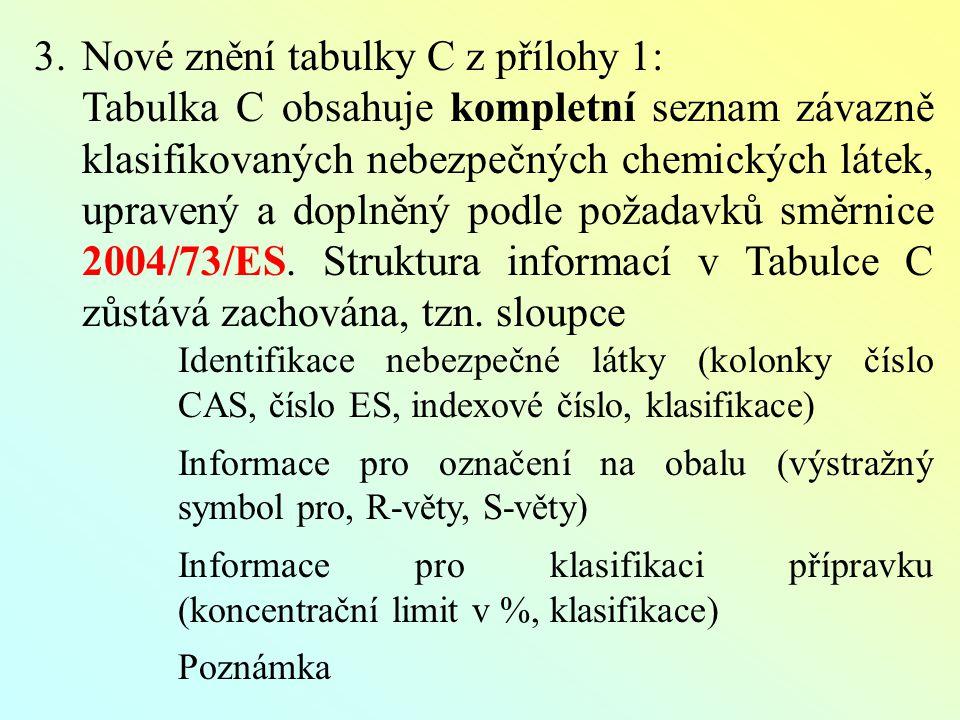 3.Nové znění tabulky C z přílohy 1: Tabulka C obsahuje kompletní seznam závazně klasifikovaných nebezpečných chemických látek, upravený a doplněný podle požadavků směrnice 2004/73/ES.