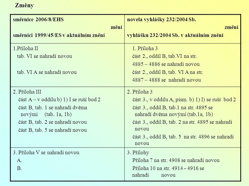 směrnice 2006/8/EHS mění směrnici 1999/45/ES v aktuálním znění novela vyhlášky 232/2004 Sb.