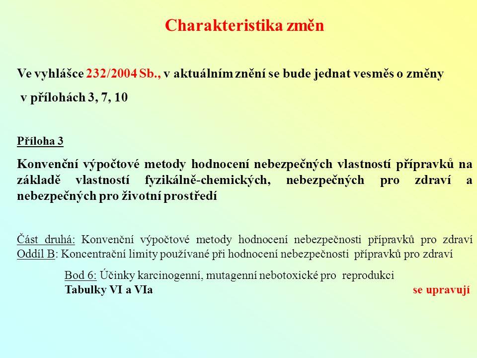 Charakteristika změn Ve vyhlášce 232/2004 Sb., v aktuálním znění se bude jednat vesměs o změny v přílohách 3, 7, 10 Příloha 3 Konvenční výpočtové metody hodnocení nebezpečných vlastností přípravků na základě vlastností fyzikálně-chemických, nebezpečných pro zdraví a nebezpečných pro životní prostředí Část druhá: Konvenční výpočtové metody hodnocení nebezpečnosti přípravků pro zdraví Oddíl B: Koncentrační limity používané při hodnocení nebezpečnosti přípravků pro zdraví Bod 6: Účinky karcinogenní, mutagenní nebotoxické pro reprodukci Tabulky VI a VIa se upravují
