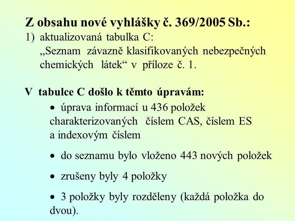 Z obsahu nové vyhlášky č.