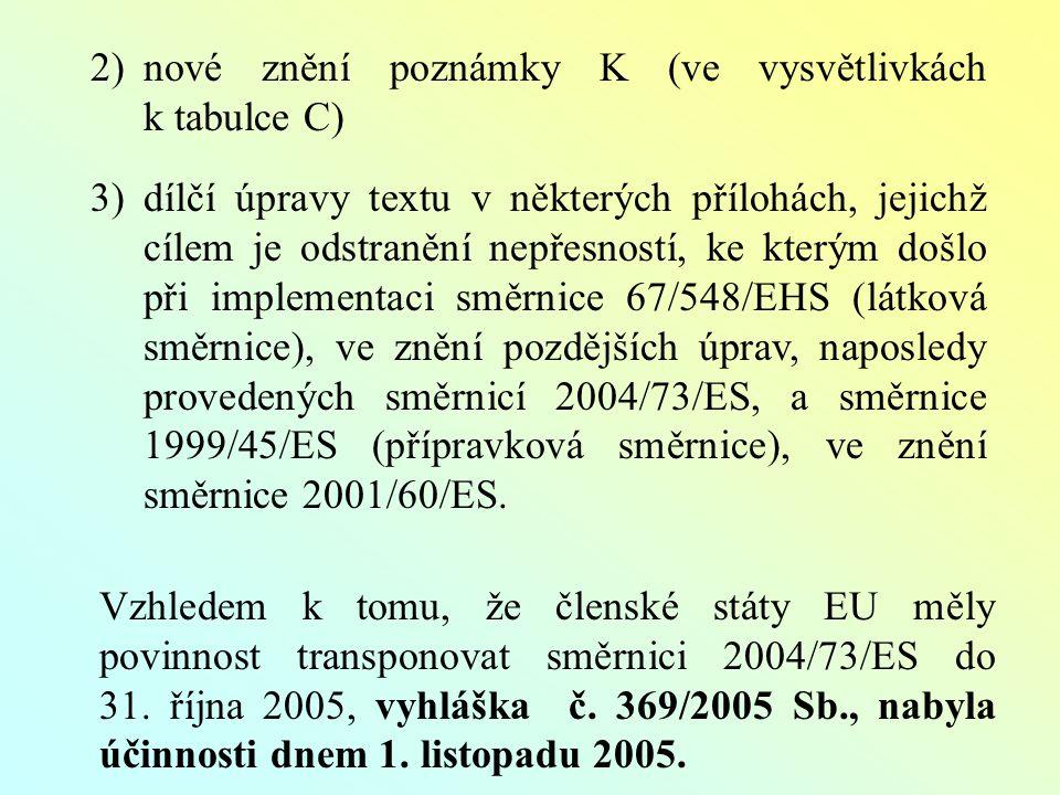 2)nové znění poznámky K (ve vysvětlivkách k tabulce C) 3)dílčí úpravy textu v některých přílohách, jejichž cílem je odstranění nepřesností, ke kterým došlo při implementaci směrnice 67/548/EHS (látková směrnice), ve znění pozdějších úprav, naposledy provedených směrnicí 2004/73/ES, a směrnice 1999/45/ES (přípravková směrnice), ve znění směrnice 2001/60/ES.