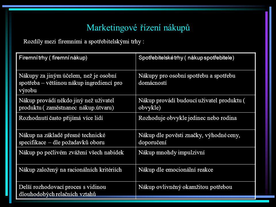 Marketingové řízení nákupů Rozdíly mezi firemními a spotřebitelskými trhy : Firemní trhy ( firemní nákup)Spotřebitelské trhy ( nákup spotřebitele) Nákupy za jiným účelem, než je osobní spotřeba – většinou nákup ingrediencí pro výrobu Nákupy pro osobní spotřebu a spotřebu domácností Nákup provádí někdo jiný než uživatel produktu ( zaměstnanec nákup.útvaru) Nákup provádí budoucí uživatel produktu ( obvykle) Rozhodnutí často přijímá více lidíRozhoduje obvykle jedinec nebo rodina Nákup na základě přesné technické specifikace – dle požadavků oboru Nákup dle pověsti značky, výhodné ceny, doporučení Nákup po pečlivém zvážení všech nabídekNákup mnohdy impulzivní Nákup založený na racionálních kritériíchNákup dle emocionální reakce Delší rozhodovací proces s vidinou dlouhodobých relačních vztahů Nákup ovlivněný okamžitou potřebou