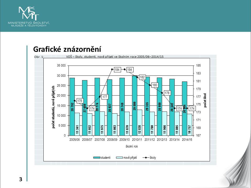 3 Grafické znázornění Obr. 1:VOŠ – školy, studenti, nově přijatí ve školním roce 2005/06–2014/15