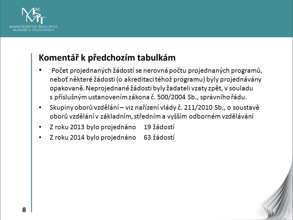 8 Komentář k předchozím tabulkám Počet projednaných žádostí se nerovná počtu projednaných programů, neboť některé žádosti (o akreditaci téhož programu