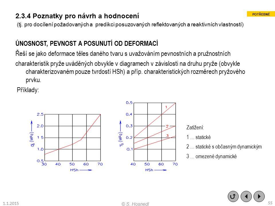 2.3.4 Poznatky pro návrh a hodnocení (tj. pro docílení požadovaných a predikci posuzovaných reflektovaných a reaktivních vlastností) ÚNOSNOST, PEVNOST