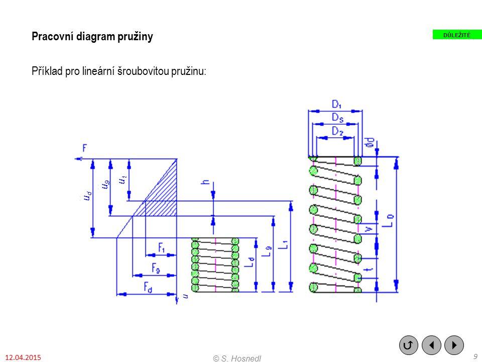 Pracovní diagram pružiny Příklad pro lineární šroubovitou pružinu:    9 © S. Hosnedl DŮLEŽITÉ 12.04.2015 udud u9u9 u1u1 u