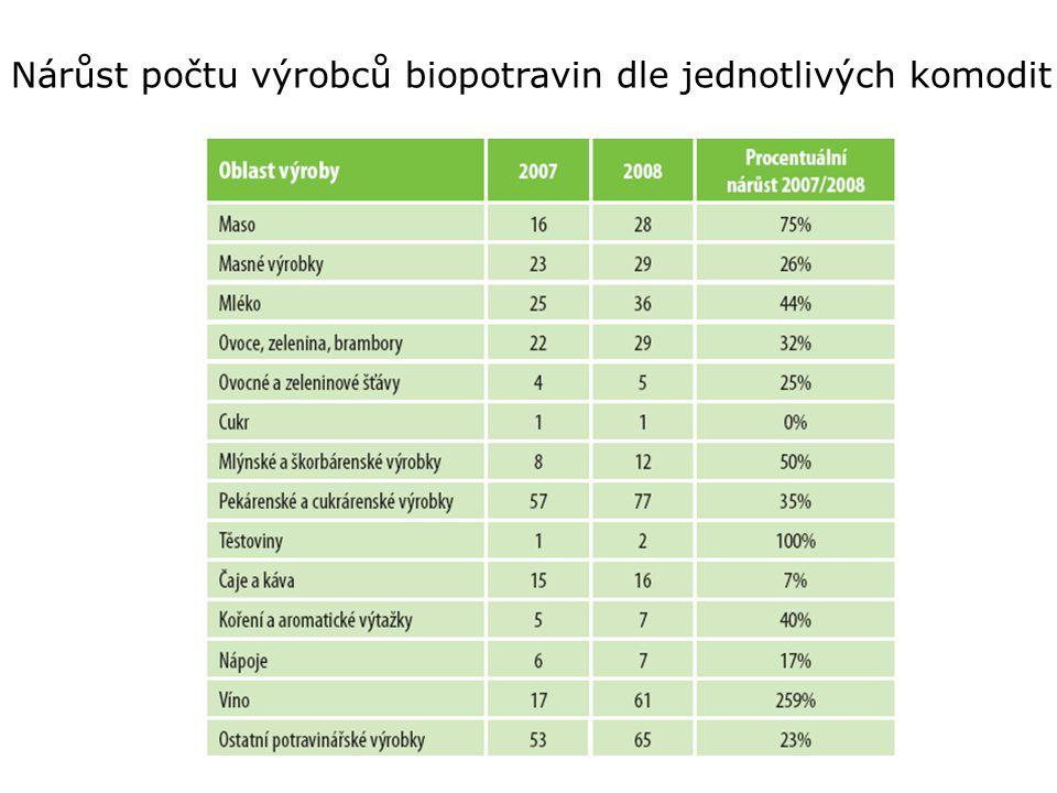 Nárůst počtu výrobců biopotravin dle jednotlivých komodit