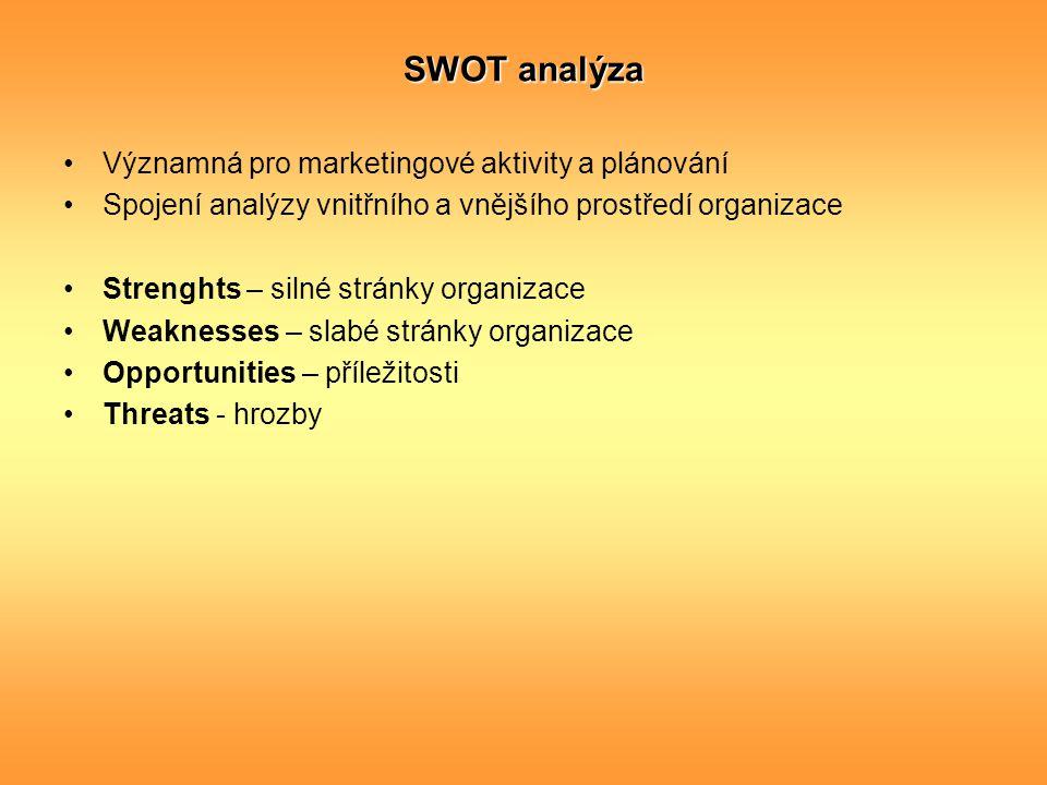 SWOT analýza Významná pro marketingové aktivity a plánování Spojení analýzy vnitřního a vnějšího prostředí organizace Strenghts – silné stránky organi