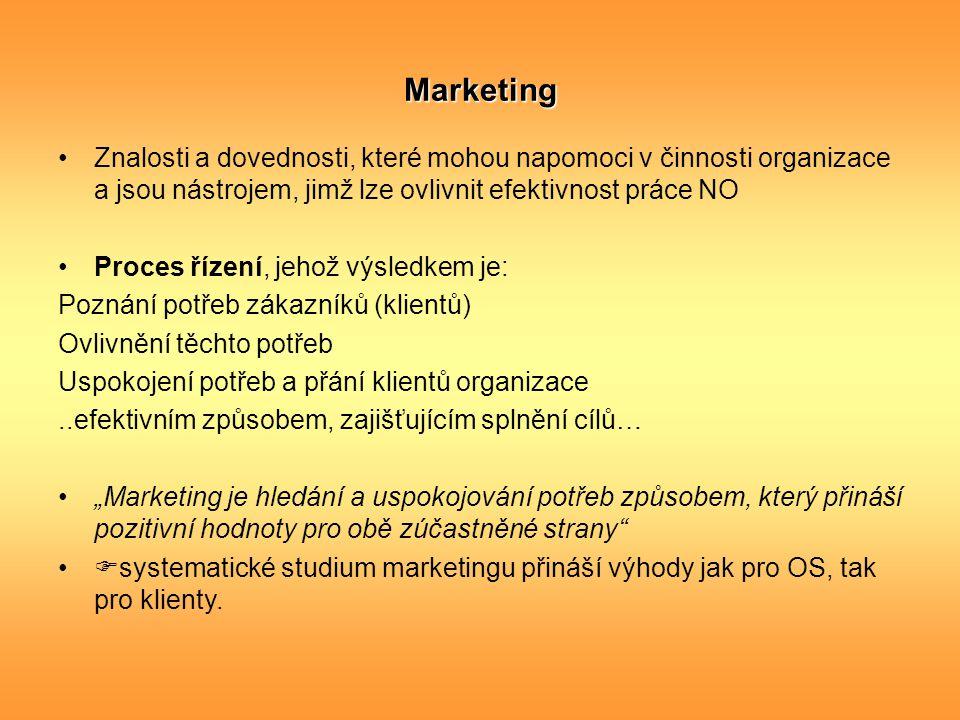 Marketing Znalosti a dovednosti, které mohou napomoci v činnosti organizace a jsou nástrojem, jimž lze ovlivnit efektivnost práce NO Proces řízení, je
