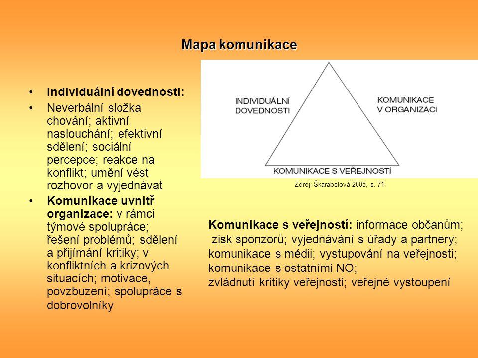 Mapa komunikace Individuální dovednosti: Neverbální složka chování; aktivní naslouchání; efektivní sdělení; sociální percepce; reakce na konflikt; umě