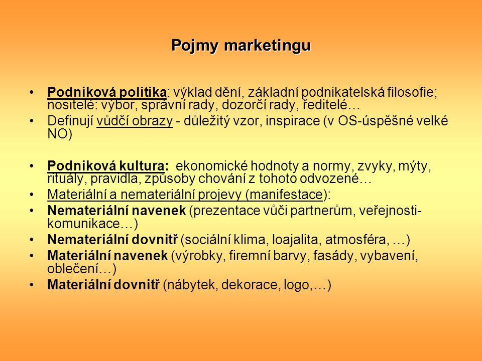 Pojmy marketingu Podniková politika: výklad dění, základní podnikatelská filosofie; nositelé: výbor, správní rady, dozorčí rady, ředitelé… Definují vů