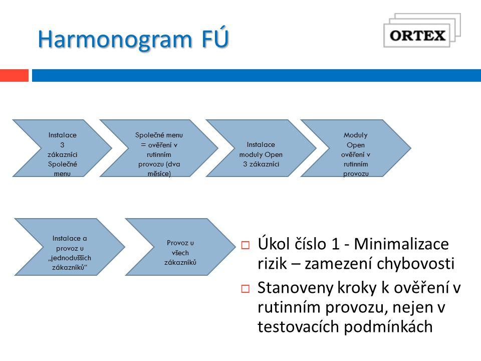 Harmonogram FÚ Instalace 3 zákazníci Společné menu Společné menu = ověření v rutinním provozu (dva měsíce) Instalace moduly Open 3 zákazníci Moduly Op