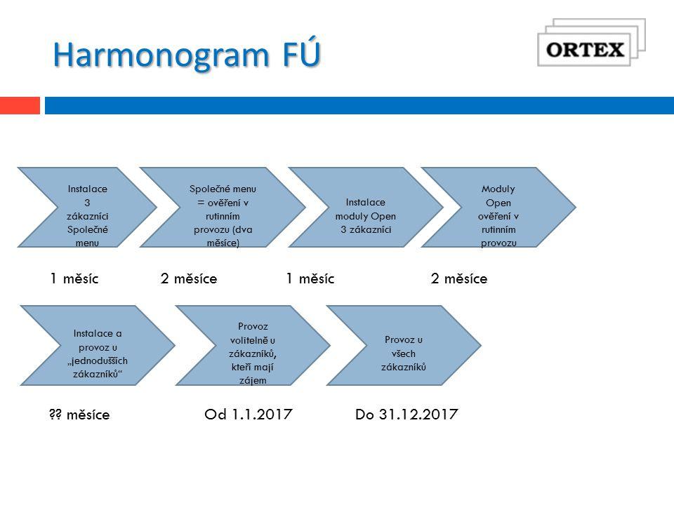 """Harmonogram FÚ Instalace 3 zákazníci Společné menu Společné menu = ověření v rutinním provozu (dva měsíce) Instalace moduly Open 3 zákazníci Moduly Open ověření v rutinním provozu Instalace a provoz u """"jednodušších zákazníků 1 měsíc2 měsíce1 měsíc2 měsíce ."""