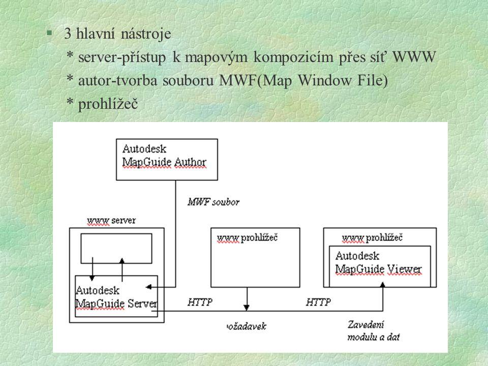 §3 hlavní nástroje * server-přístup k mapovým kompozicím přes síť WWW * autor-tvorba souboru MWF(Map Window File) * prohlížeč